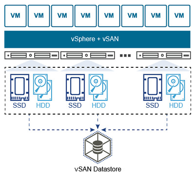 VMware virtual SAN standard vsan key only activation no Expiry Keys ⭐ Software