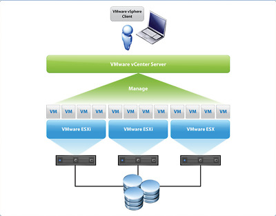 VMWARE ESXI 6 6.5 6.7 vSphere Enterprise Plus+vCenter Server Key Unlimited CPUs