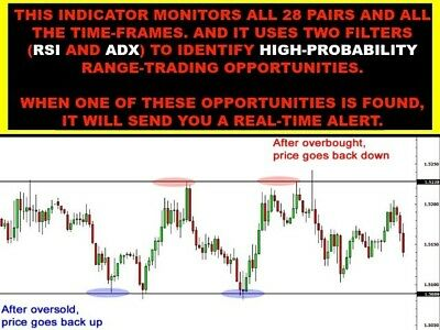 Forex Trade The Range Scanner For Multi Tf/pairs Indicator Ea System Mt4