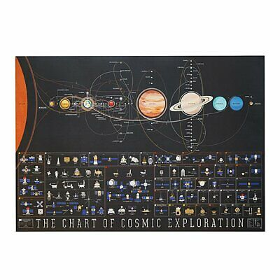 P8006 Art A History of Space Travel The Chart of Cosmic Exploration Poster Hot