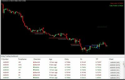 Forex Swing Trading Dashboard with 2 FREE BONUSES!