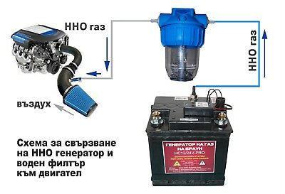 HHO generator -Plug-n-Play-automatic regulation of current according to the RPM