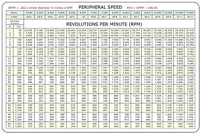 "SFM to RPM Peripheral Speed MAGNETIC Conversion Chart 8.5""x5.5"""