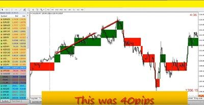 Forex Easy Indicator 123  Trading System