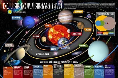269528 OUR SOLAR SYSTEM SpaceScience Educational by Smithsonian  POSTER DE