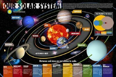 269528 OUR SOLAR SYSTEM SpaceScience Educational by Smithsonian  POSTER UK