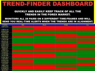 Forex Trend Finder Scanner for 28 Pairs & TFs - Indicator EA - A1 Trading System