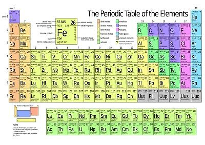 Periodic Table of Elements Poster Print Choose your size Unframed.