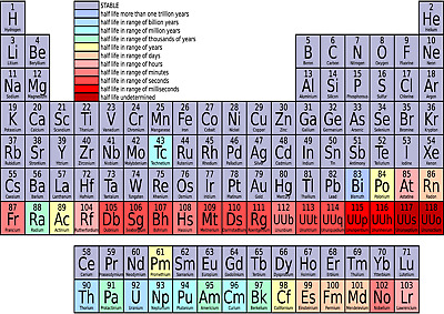 Periodic Table Poster Wall Chart Children Students Homeschooling Educational A3