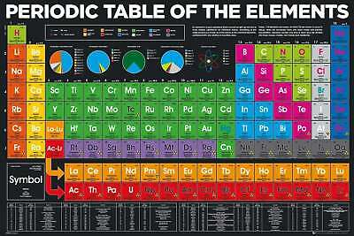 Periodic Table Of The Elements Poster 'new Licensed 61X91Cm' Science Chemistry