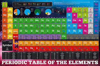 Periodic Table Of The Elements Laminated Poster 'new Licensed 61X91Cm' Chemistry