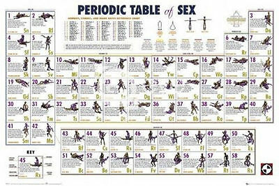 (Laminated) Periodic Table Of Sex Poster (61X91Cm) Kama Sutra New Wall Art