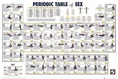 PERIODIC TABLE OF SEX POSTER (61x91cm) KAMA SUTRA NEW WALL ART