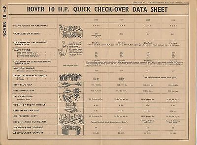Rover 10 HP 1936-1939 Quick Check-Over Data Sheet No 3 Published by Newnes