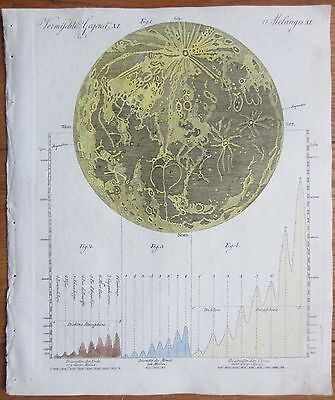 Bertuch: Handcolored Print Astronomy Map of the Moon - 1799#