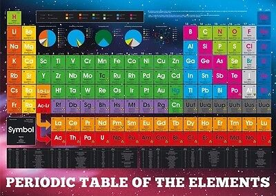 (Laminated) Periodic Table Of Elements Giant Poster (100X140Cm) Wall Chart Pic