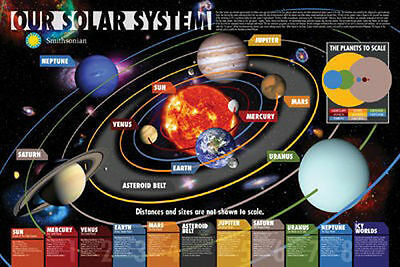 (LAMINATED) SOLAR SYSTEM ASTRONOMY POSTER (61x91cm) EDUCATIONAL CHART NEW ART