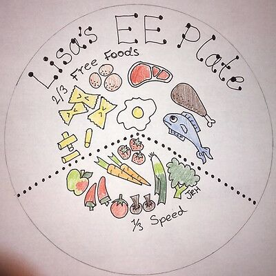 Personalised EE SW inspired Slimming Portion Control Diet Display Plate Sml 19cm