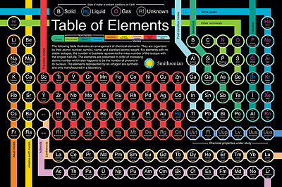 Smithsonian Table Of Elements Poster (61X91Cm) Science Picture Print New Art