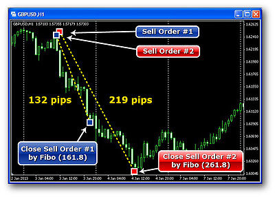 Forex Software For MetaTrader 4: Big Automated Gains 1000 Pips/Month!