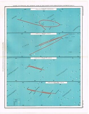 Antique Print Vintage C.1904 Astronomy Science Star Chart Path Of Planets Old