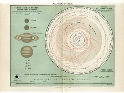1895 PLANETARY SYSTEM SOLAR SYSTEM EARTH MOON PLANET PHASES CELESTIAL Antiq.Map