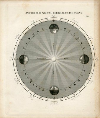 1856 ANNUAL MOTION OF EARTH AROUND THE SUN Antique Engraving Print Joh.Muller