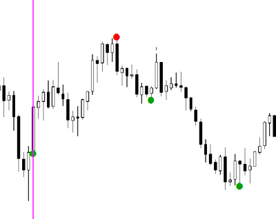 Super Point Signal not repaint high accurate forex indicators binary options
