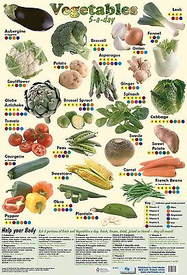 Vegetables Poster - Common Vegetables and Nutrition- A2 Poster