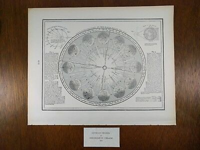 """Vintage 1901 EARTH REVOLUTION of SUN Chart 14.5""""x11.5"""" Old Antique Mapz0"""