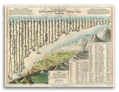 1823 Heights Lengths of the Mountains and Rivers of the World - 24x32