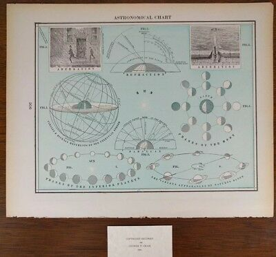Vintage 1900 ASTRONOMICAL Chart ~ SOLAR SYSTEM EARTH SUN MOON VENUS SATURN Mapz