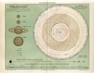 1895 PLANETS SOLAR SYSTEM PLANETARY SYSTEM EARTH MOON PHASES Antique Map