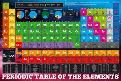 (LAMINATED) NEW periodic table of the elements education POSTER print PICTURE 1