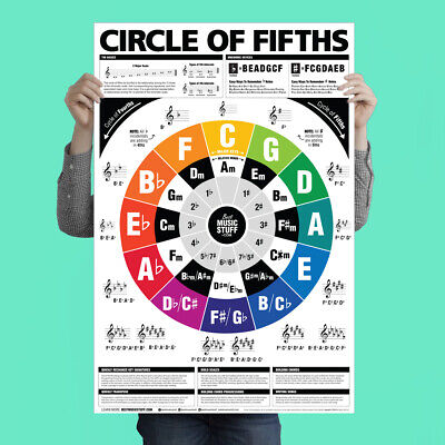 The Circle of Fifths (and Fourths) Guitar Reference Poster