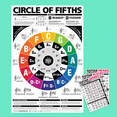 The Circle of Fifths (and Fourths) Guitar Poster + Guitar Cheatsheet Bundle