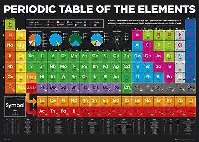 """PERIODIC TABLE OF ELEMENTS POSTER SIZE 16x24"""" 24x36"""" - MADE IN USA"""