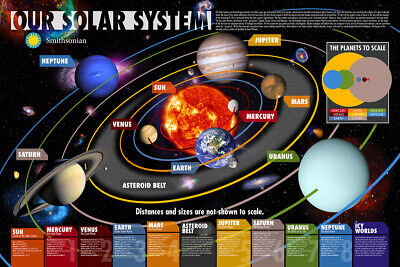 Our Solar System Poster (61X91Cm) Astronomy Educational Chart Picture Print New