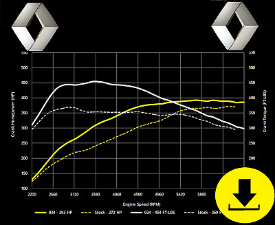 Renault   ECU Map Tuning Files   Stage 1 + Stage 2   Remap Files