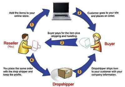 LARGEST DROPSHIP & WHOLESALE DIRECTORY 5,000 Suppliers!