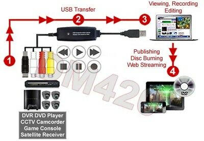 SVHS RCA Video Audio To USB Converter Recorder Adapter For Apple Mac OS
