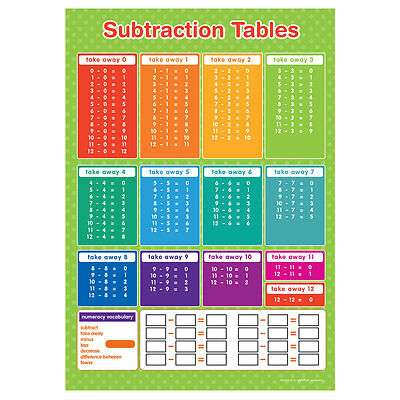 A3 Subtraction Tables Poster Maths Educational Learning Teaching Resource