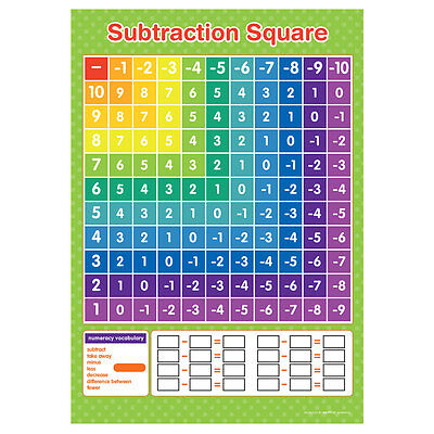 Subtraction Square Wall Chart