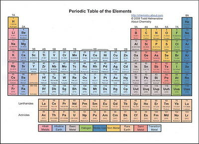 """026 Periodic Table of The Elements Fabric - Chemical Elements 19""""x14"""" Poster"""