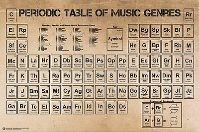 NEW Periodic Table of Music Poster 36x24