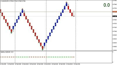 99 accurate forex signals