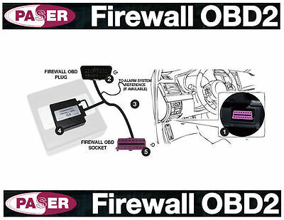 Firewall Obd Security System Anti-Theft Audi A1 A3 A4 A5 A7 A7 A8 Q3 Q5 Q7 Tt