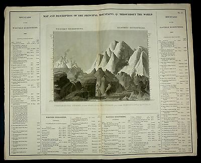 ORIGINAL Carey & Lea 1822 MAP & Description of MOUNTAINS THROUGHOUT THE WORLD!