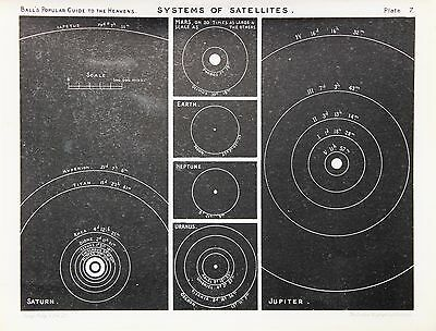 Antique Astronomy Print, Planets Moons Satellites, Victorian Lithograph (7)