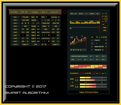 Automatic S&R - Support and Resistance On Steroids - Forex MT4 indicator